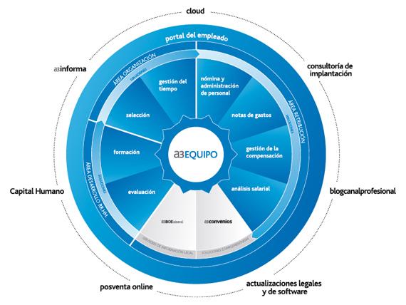 a3EQUIPO Solucion integral de gestion de Recursos Humanos