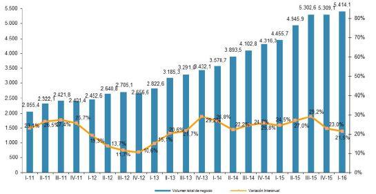 Evolución trimestral del volumen de negocio del comercio electrónico y variación interanual.