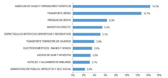 Las diez ramas de actividad con mayor porcentaje de volumen de negocio del comercio electrónico.