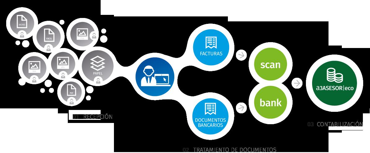 Automatiza la contabilidad de tu despacho con a3ASESOR eco+ a3scanbank