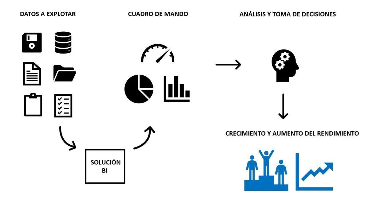 A3ERP integrado con Power BI: inteligencia de negocio 1