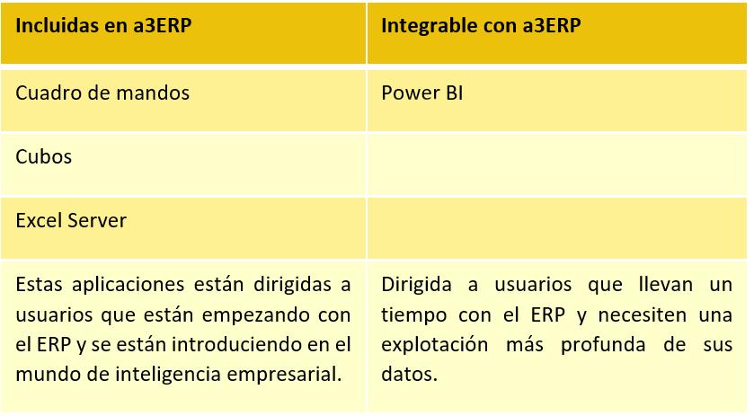 A3ERP integrado con Power BI: inteligencia de negocio 2