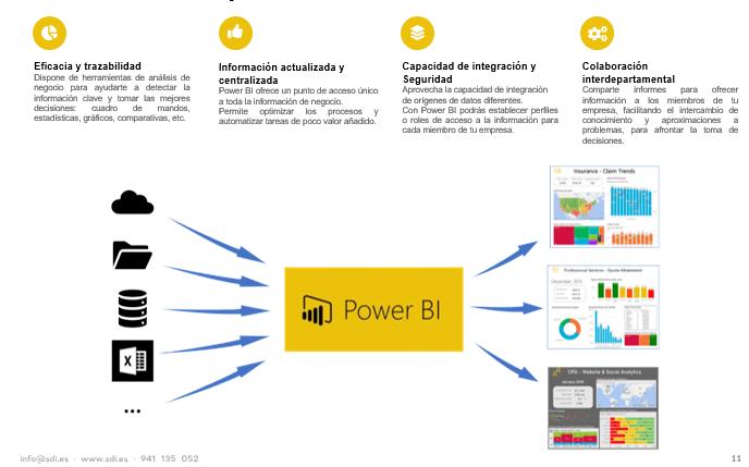 A3ERP integrado con Power BI: inteligencia de negocio 7