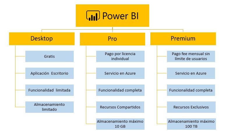 A3ERP integrado con Power BI: inteligencia de negocio 9