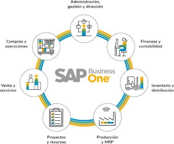 ERP - El software para la gestión integral de tu empresa 11